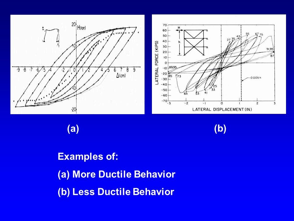 (a) (b) Examples of: (a)More Ductile Behavior (b)Less Ductile Behavior
