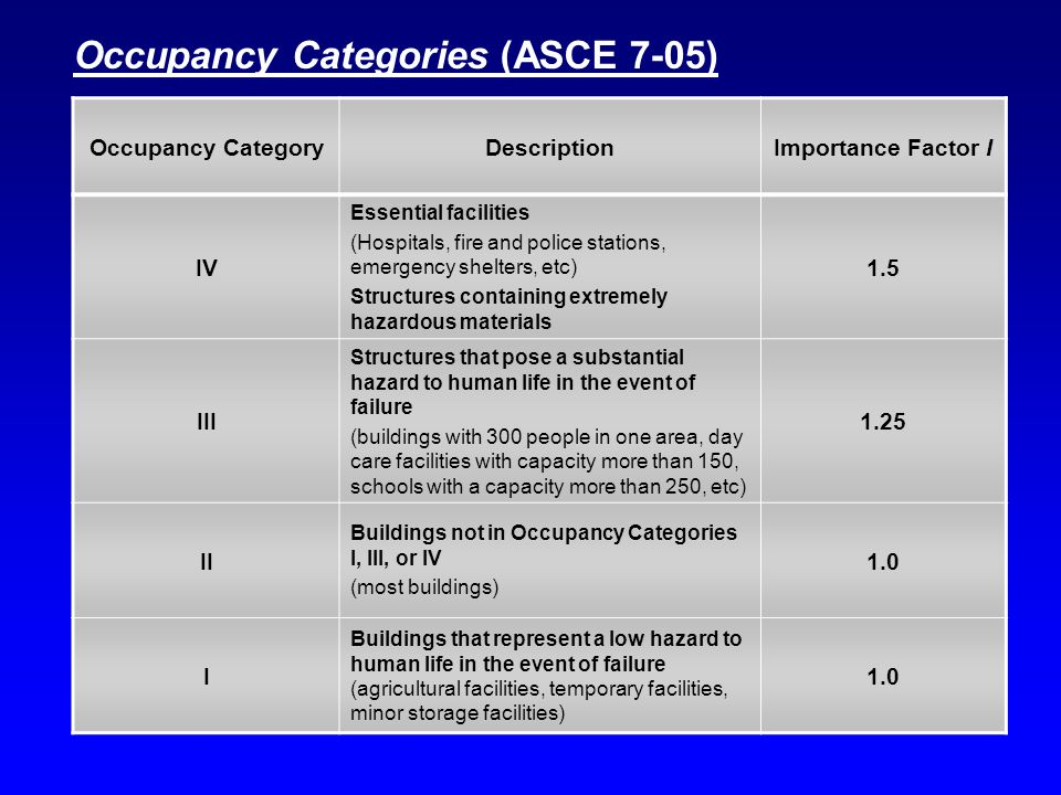 Occupancy CategoryDescriptionImportance Factor I IV Essential facilities (Hospitals, fire and police stations, emergency shelters, etc) Structures con