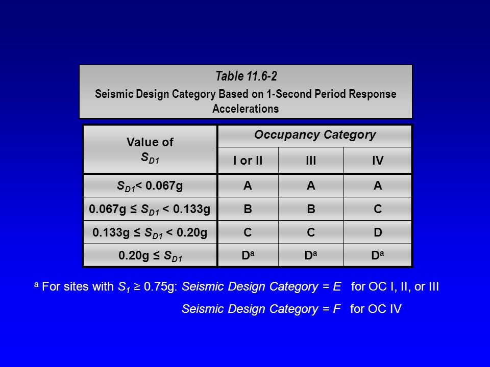 Table 11.6-2 Seismic Design Category Based on 1-Second Period Response Accelerations Value of S D1 Occupancy Category I or IIIIIIV S D1 < 0.067gAAA 0.