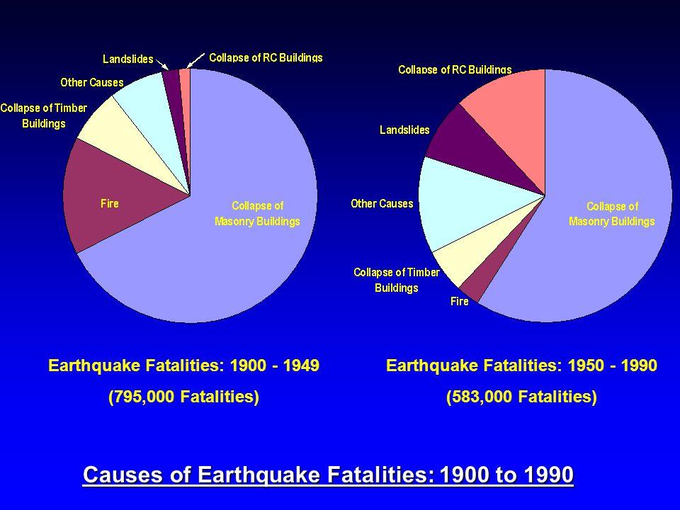Causes of Earthquake Fatalities: 1900 to 1990 Earthquake Fatalities: 1900 - 1949 (795,000 Fatalities) Earthquake Fatalities: 1950 - 1990 (583,000 Fata