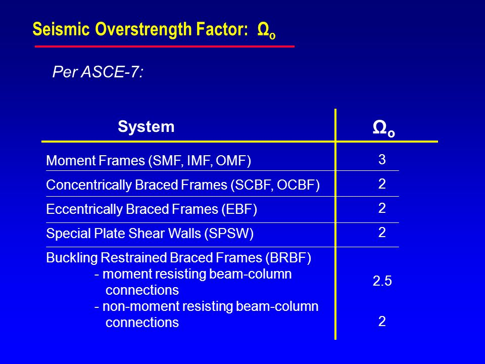Seismic Overstrength Factor: Ω o System ΩoΩo Moment Frames (SMF, IMF, OMF) Concentrically Braced Frames (SCBF, OCBF) Eccentrically Braced Frames (EBF)