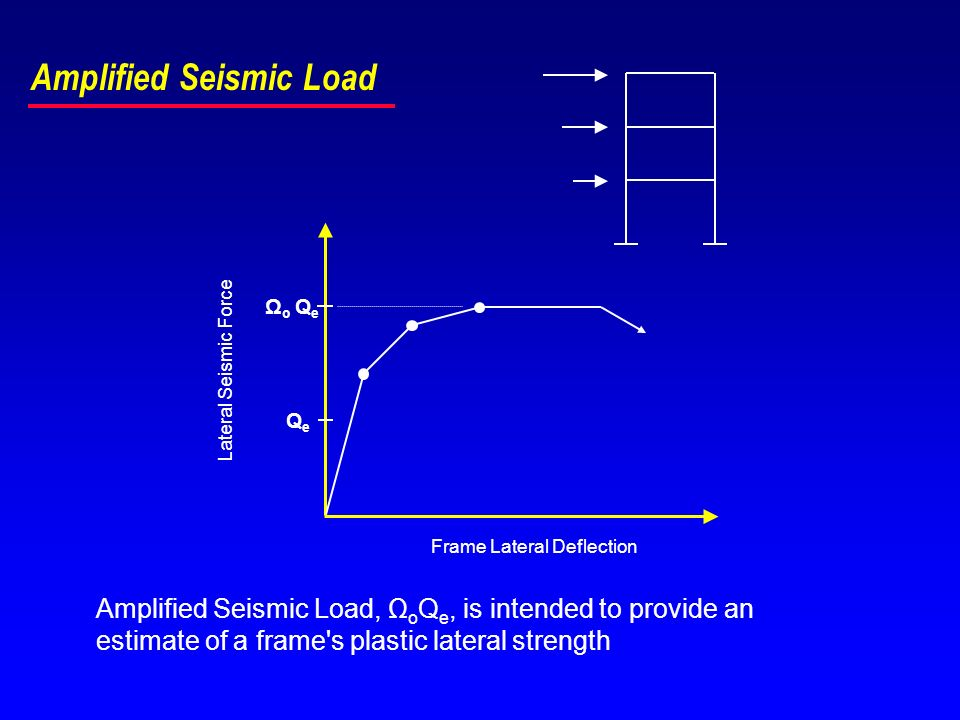 Amplified Seismic Load Lateral Seismic Force Frame Lateral Deflection QeQe Ω o Q e Amplified Seismic Load, Ω o Q e, is intended to provide an estimate