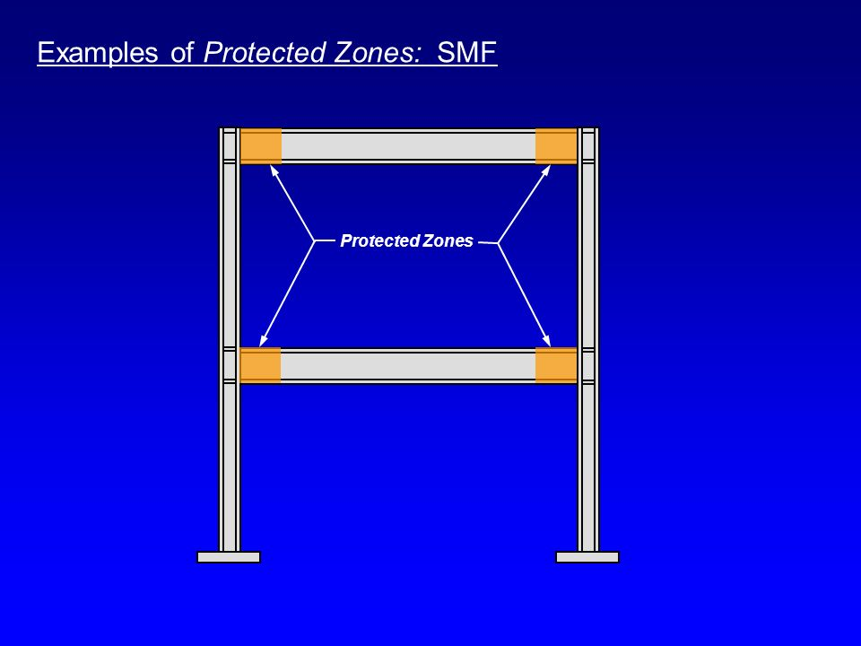 Examples of Protected Zones: SMF Protected Zones