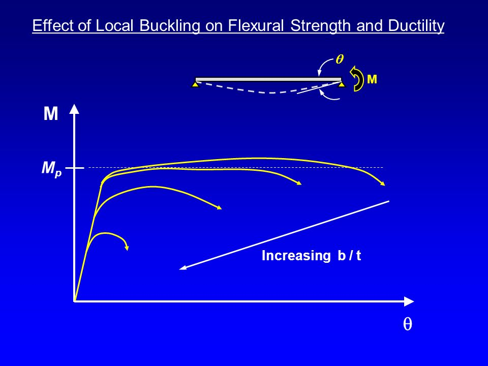 M  MpMp Increasing b / t Effect of Local Buckling on Flexural Strength and Ductility M 