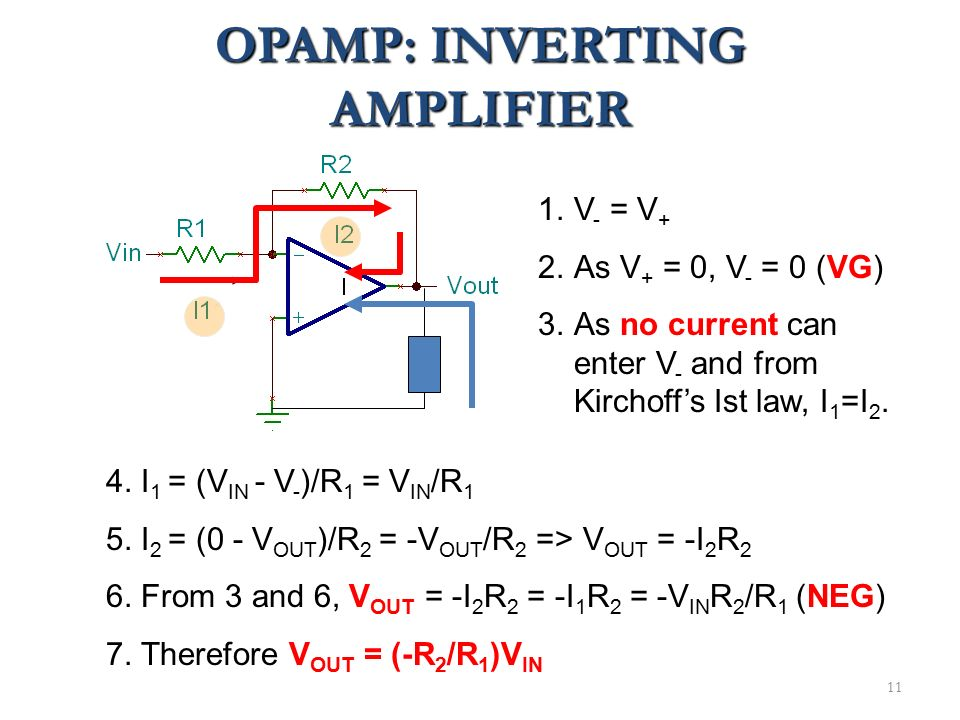 11 OPAMP: INVERTING AMPLIFIER 1.V - = V + 2.As V + = 0, V - = 0 (VG) 3.As no current can enter V - and from Kirchoff's Ist law, I 1 =I 2. 4. I 1 = (V