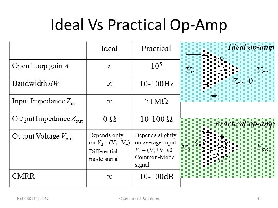 Ideal Vs Practical Op-Amp Ref:080114HKNOperational Amplifier35 IdealPractical Open Loop gain A  10 5 Bandwidth BW  10-100Hz Input Impedance Z in  >