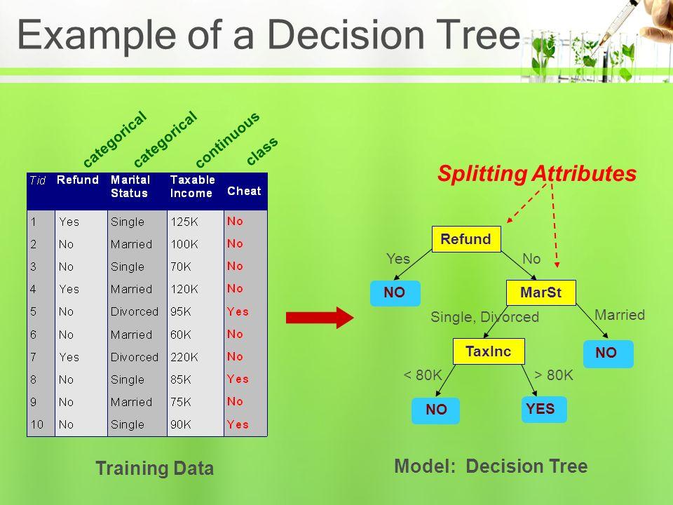 Asosiasi dengan Business Intelligence pada SQL Server