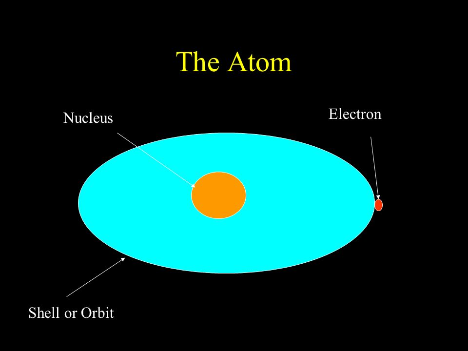 The Atom Nucleus Electron Shell or Orbit