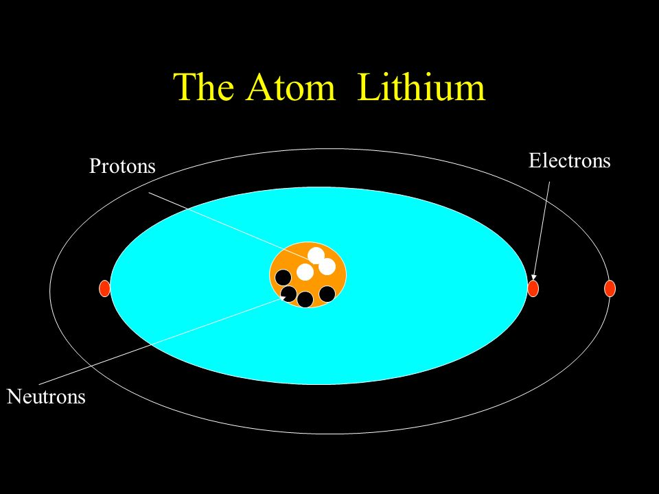The Atom Lithium Protons Neutrons Electrons