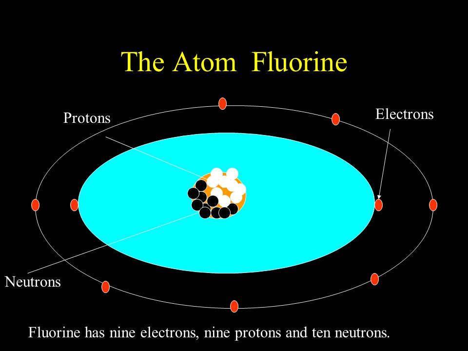 The Atom Fluorine Protons Neutrons Electrons Fluorine has nine electrons, nine protons and ten neutrons.