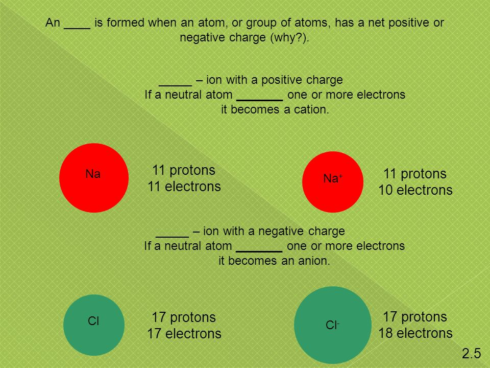 An ____ is formed when an atom, or group of atoms, has a net positive or negative charge (why?).