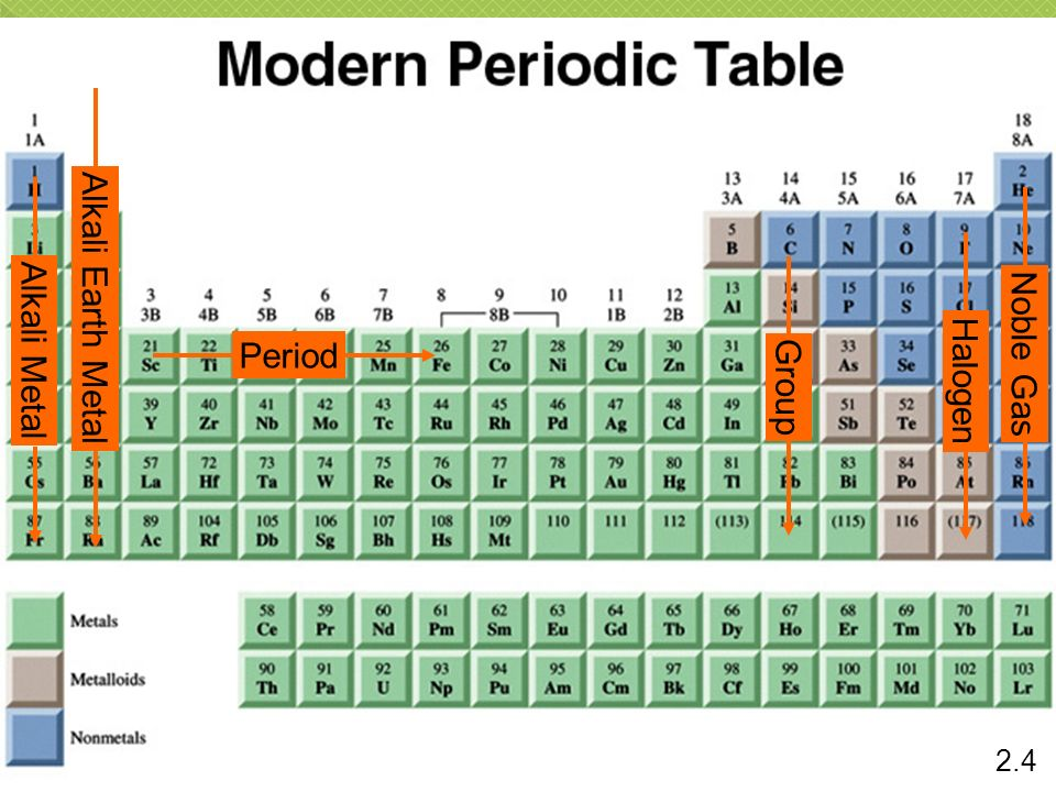 Period Group Alkali Metal Noble Gas Halogen Alkali Earth Metal 2.4
