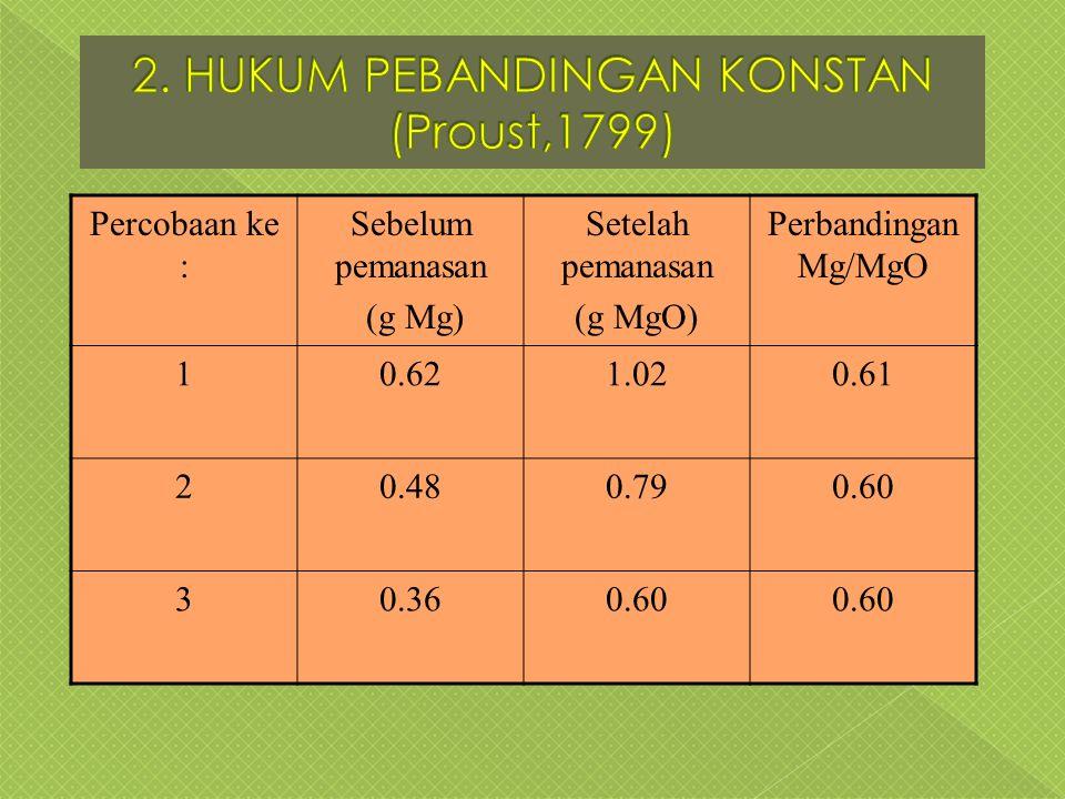 Percobaan ke : Sebelum pemanasan (g Mg) Setelah pemanasan (g MgO) Perbandingan Mg/MgO 10.621.020.61 20.480.790.60 30.360.60