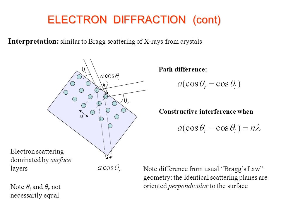 Interpretation: similar to Bragg scattering of X-rays from crystals a θiθi θrθr Path difference: Constructive interference when Note difference from usual Bragg's Law geometry: the identical scattering planes are oriented perpendicular to the surface Note θ i and θ r not necessarily equal Electron scattering dominated by surface layers ELECTRON DIFFRACTION (cont)