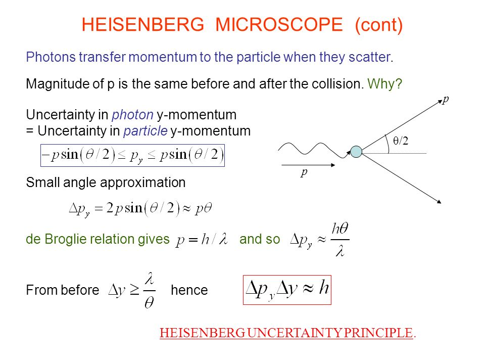 Photons transfer momentum to the particle when they scatter. Magnitude of p is the same before and after the collision. Why? θ/2 p p HEISENBERG MICROS