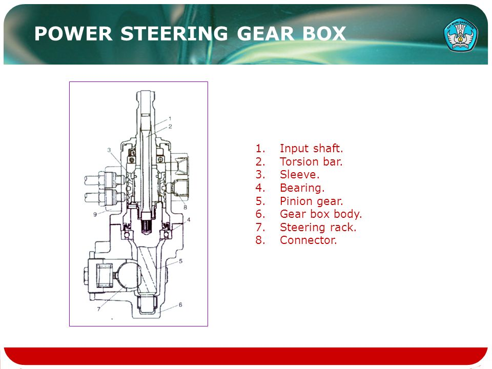 1.Input shaft. 2.Torsion bar. 3.Sleeve. 4.Bearing. 5.Pinion gear. 6.Gear box body. 7.Steering rack. 8.Connector. POWER STEERING GEAR BOX