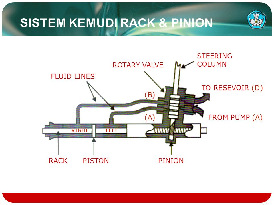 SISTEM KEMUDI RACK & PINION STEERING COLUMN ROTARY VALVE FLUID LINES PINIONPISTONRACK TO RESEVOIR (D) FROM PUMP (A) (B) (A) LEFTRIGHT