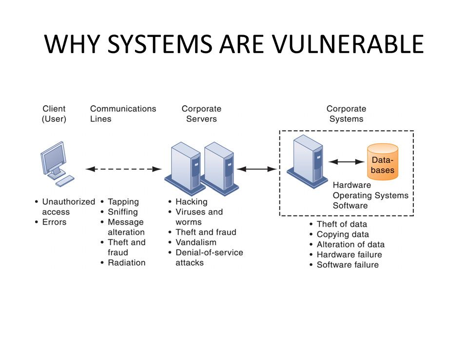 Internet Vulnerabilities Large public networks, such as the Internet, are more vulnerable than internal networks Computers that are constantly connected to the Internet by cable modems or digital subscriber line (DSL) lines are more open to penetration Vulnerability has also increased from widespread use of e-mail, instant messaging (IM), and peer-to-peer file-sharing programs.