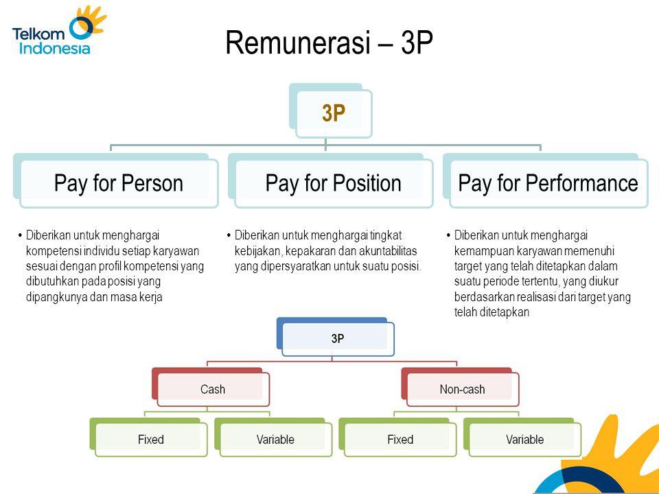 Remunerasi – 3P 3P Pay for PersonPay for PositionPay for Performance Diberikan untuk menghargai kompetensi individu setiap karyawan sesuai dengan profil kompetensi yang dibutuhkan pada posisi yang dipangkunya dan masa kerja Diberikan untuk menghargai tingkat kebijakan, kepakaran dan akuntabilitas yang dipersyaratkan untuk suatu posisi.