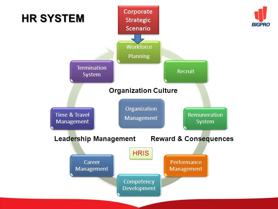 CONTENT  ORGANIZATION MANAGEMENT  ORGANIZATION CULTURE  LEADERSHIP MANAGEMENT  PERFORMANCE MANAGEMENT  REWARD AND CONSEQUENCES  TANYA JAWAB