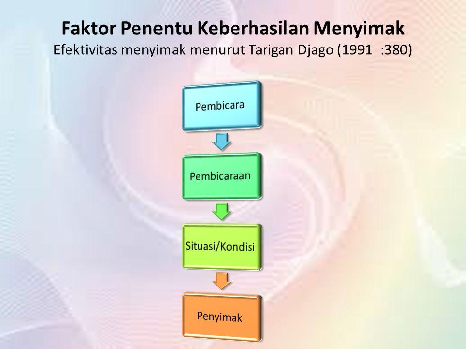 Faktor Penentu Keberhasilan Menyimak Efektivitas menyimak menurut Tarigan Djago (1991 :380)