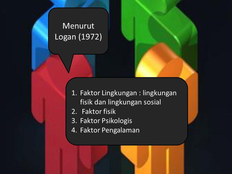 1.Faktor Lingkungan : lingkungan fisik dan lingkungan sosial 2.