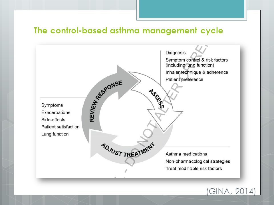 The control-based asthma management cycle (GINA, 2014)