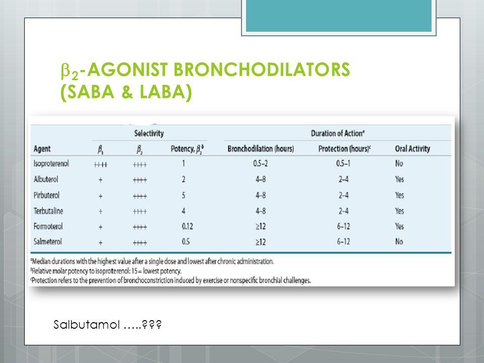  2 -AGONIST BRONCHODILATORS (SABA & LABA) Salbutamol …..???