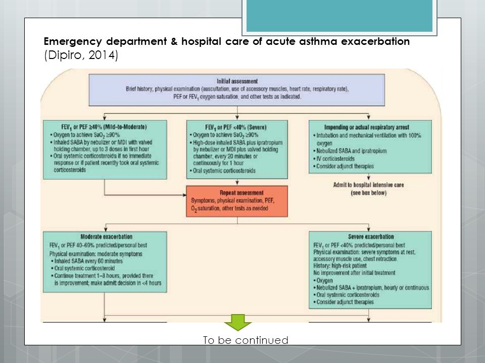 Emergency department & hospital care of acute asthma exacerbation (Dipiro, 2014) To be continued