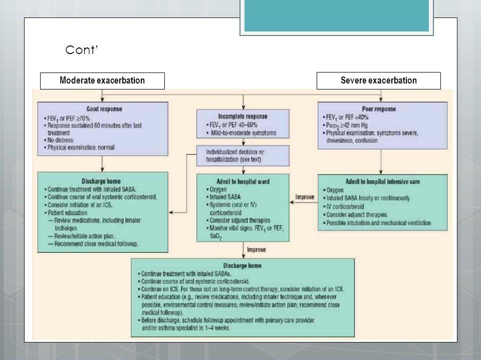 Cont' Moderate exacerbation Severe exacerbation