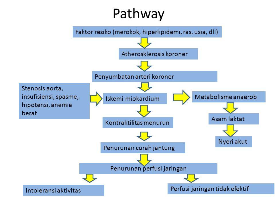 Pathway Atherosklerosis koroner Faktor resiko (merokok, hiperlipidemi, ras, usia, dll) Penyumbatan arteri koroner Iskemi miokardium Kontraktilitas men
