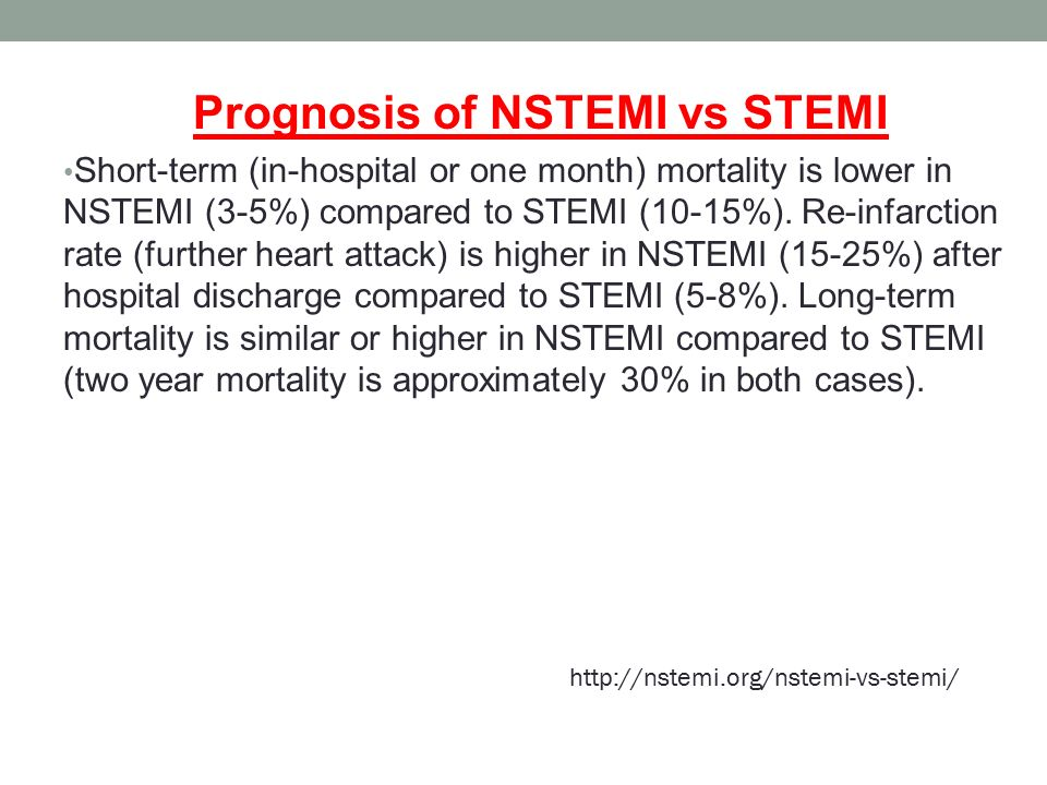 Prognosis of NSTEMI vs STEMI Short-term (in-hospital or one month) mortality is lower in NSTEMI (3-5%) compared to STEMI (10-15%).