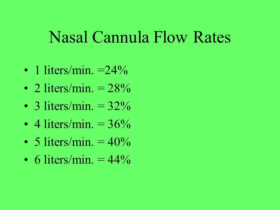 Nasal Cannula Flow Rates 1 liters/min. =24% 2 liters/min. = 28% 3 liters/min. = 32% 4 liters/min. = 36% 5 liters/min. = 40% 6 liters/min. = 44%