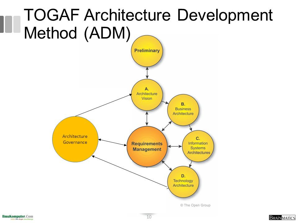10 TOGAF Architecture Development Method (ADM) Architecture Governance