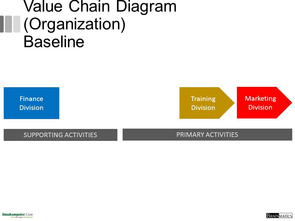 Value Chain Diagram (Organization) Baseline PRIMARY ACTIVITIES SUPPORTING ACTIVITIES Finance Division Training Division Marketing Division