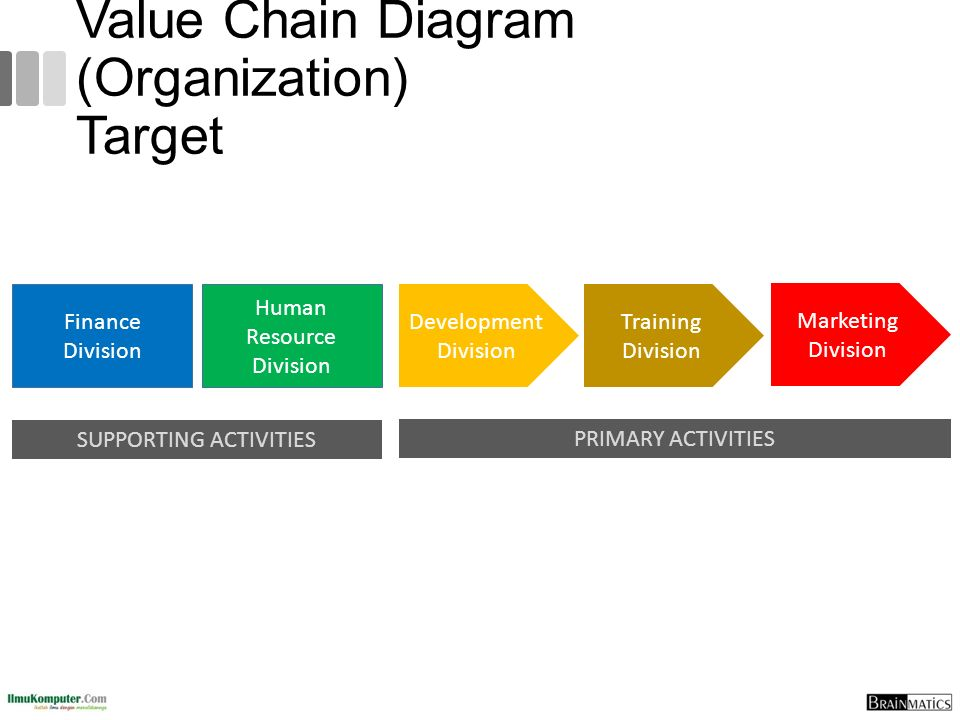 Value Chain Diagram (Organization) Target PRIMARY ACTIVITIES SUPPORTING ACTIVITIES Finance Division Training Division Marketing Division Development D