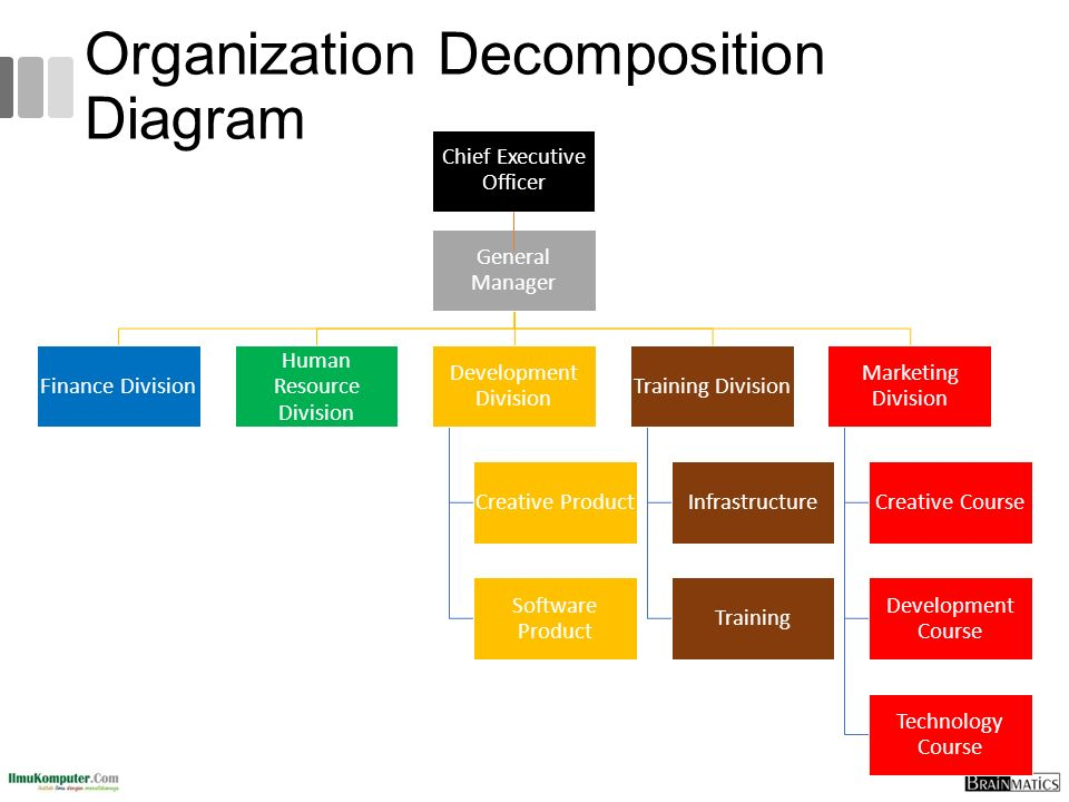 Organization Decomposition Diagram General Manager Finance Division Human Resource Division Development Division Creative Product Software Product Tra