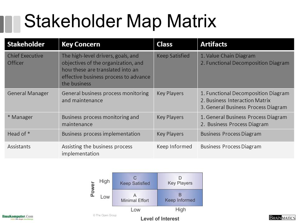 Stakeholder Map Matrix StakeholderKey ConcernClassArtifacts Chief Executive Officer The high-level drivers, goals, and objectives of the organization,