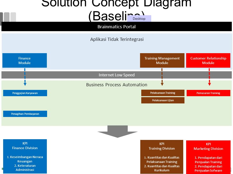 Solution Concept Diagram (Baseline) Brainmatics Portal Desktop Aplikasi Tidak Terintegrasi Business Process Automation Internet Low Speed KPI Finance