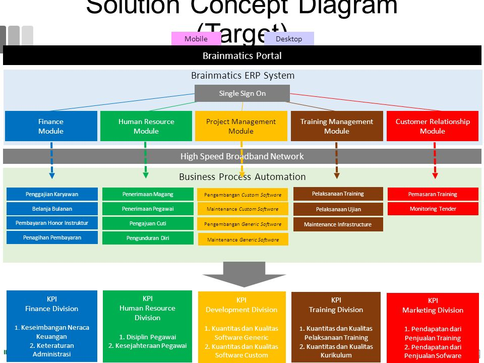 Solution Concept Diagram (Target) Brainmatics Portal MobileDesktop Brainmatics ERP System Business Process Automation High Speed Broadband Network KPI