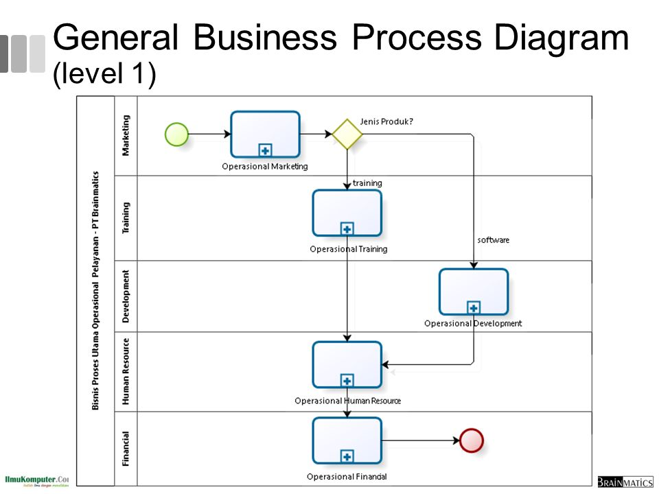 General Business Process Diagram (level 1)