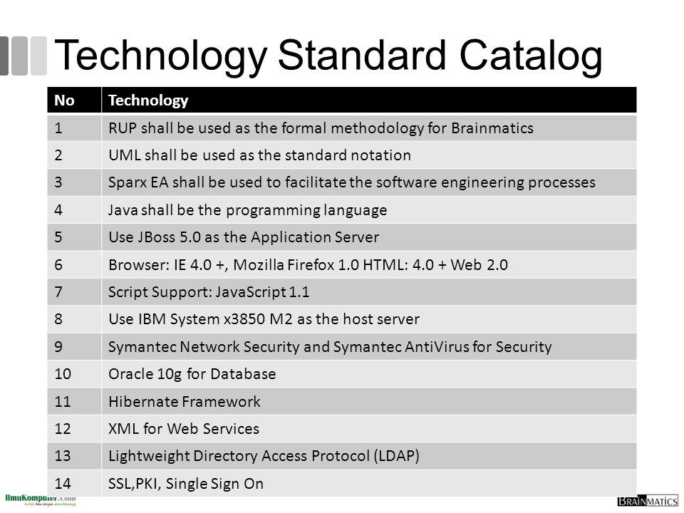 Technology Standard Catalog NoTechnology 1RUP shall be used as the formal methodology for Brainmatics 2UML shall be used as the standard notation 3Spa