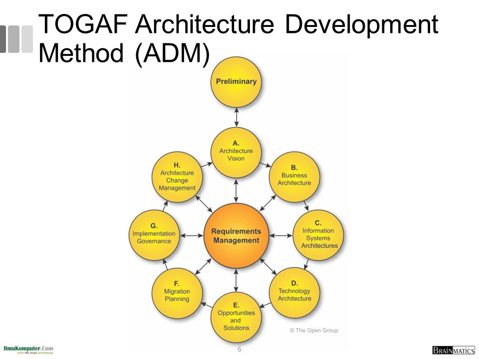 6 TOGAF Architecture Development Method (ADM)