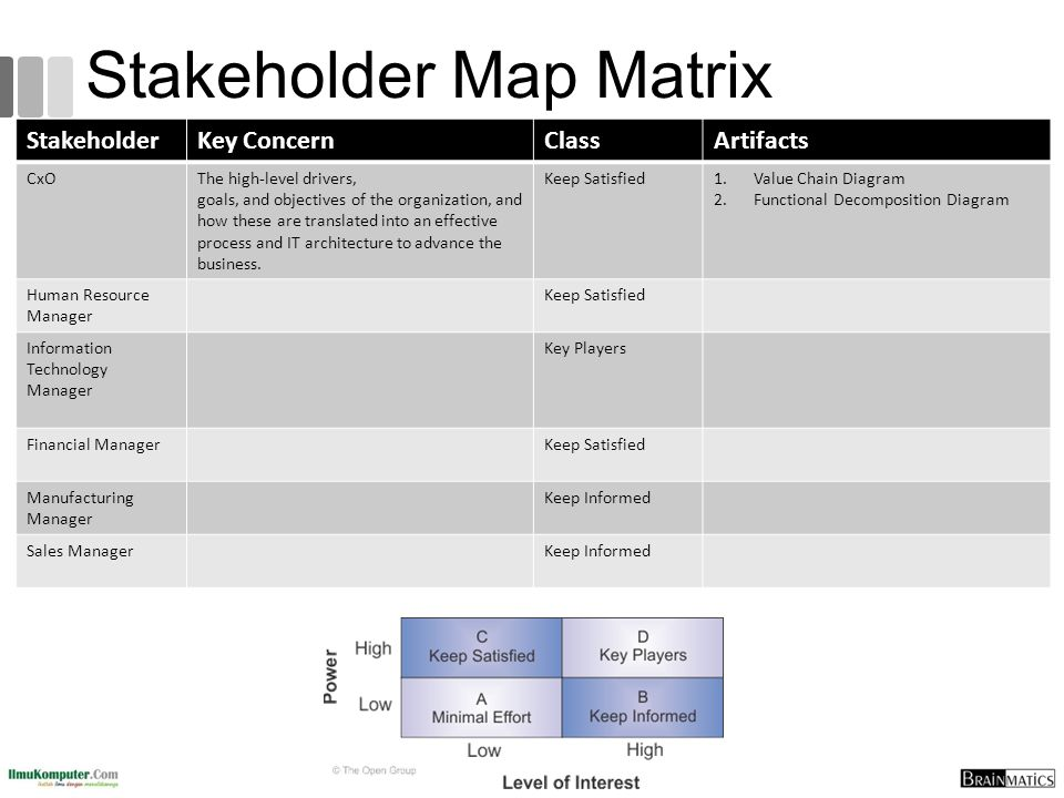 Stakeholder Map Matrix StakeholderKey ConcernClassArtifacts CxOThe high-level drivers, goals, and objectives of the organization, and how these are translated into an effective process and IT architecture to advance the business.