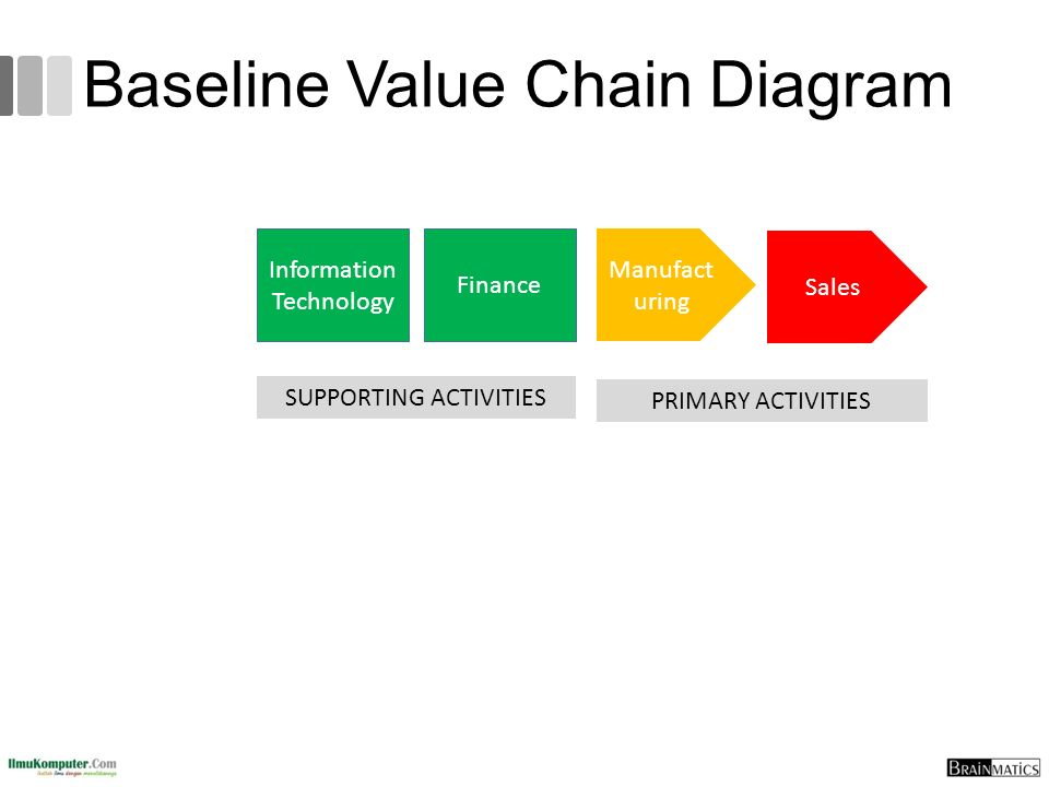 Baseline Value Chain Diagram PRIMARY ACTIVITIES SUPPORTING ACTIVITIES Information Technology Finance Manufact uring Sales