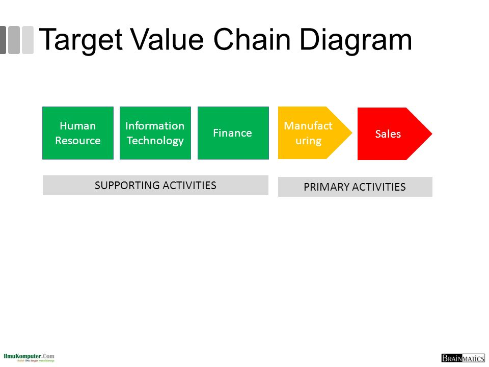 Target Value Chain Diagram PRIMARY ACTIVITIES SUPPORTING ACTIVITIES Human Resource Information Technology Finance Manufact uring Sales