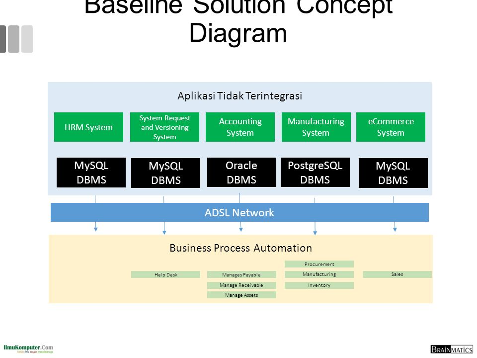 Baseline Solution Concept Diagram Aplikasi Tidak Terintegrasi HRM System System Request and Versioning System Accounting System Manufacturing System eCommerce System Business Process Automation Manages Payable Manage Receivable Manage Assets Help Desk Procurement Manufacturing Inventory Sales MySQL DBMS Oracle DBMS PostgreSQL DBMS MySQL DBMS ADSL Network