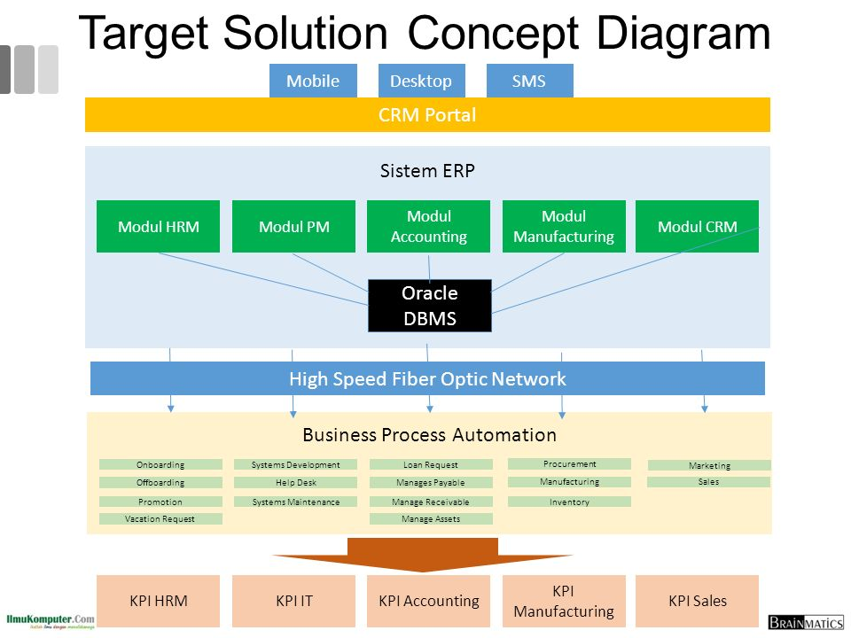 Target Solution Concept Diagram CRM Portal MobileDesktopSMS Sistem ERP Modul HRMModul PM Modul Accounting Modul Manufacturing Modul CRM Business Process Automation Onboarding Offboarding Promotion Vacation Request Loan Request Manages Payable Manage Receivable Manage Assets Systems Development Help Desk Procurement Manufacturing Marketing Inventory Sales Systems Maintenance Oracle DBMS High Speed Fiber Optic Network KPI HRMKPI ITKPI Accounting KPI Manufacturing KPI Sales