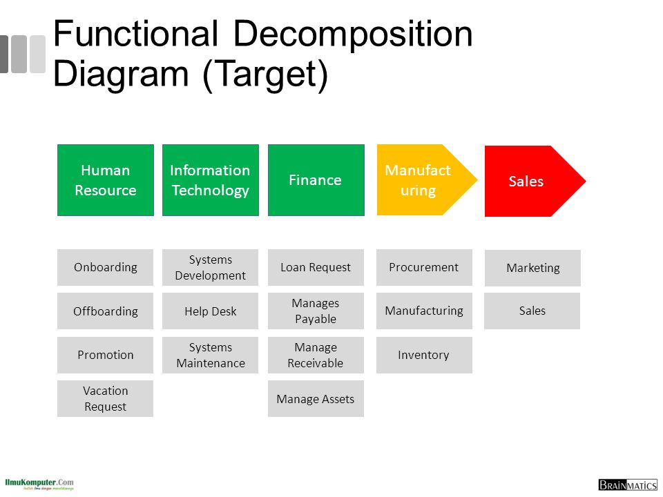 Functional Decomposition Diagram (Target) Human Resource Information Technology Finance Manufact uring Sales Onboarding Offboarding Promotion Vacation Request Loan Request Manages Payable Manage Receivable Manage Assets Systems Development Help Desk Procurement Manufacturing Marketing Inventory Sales Systems Maintenance
