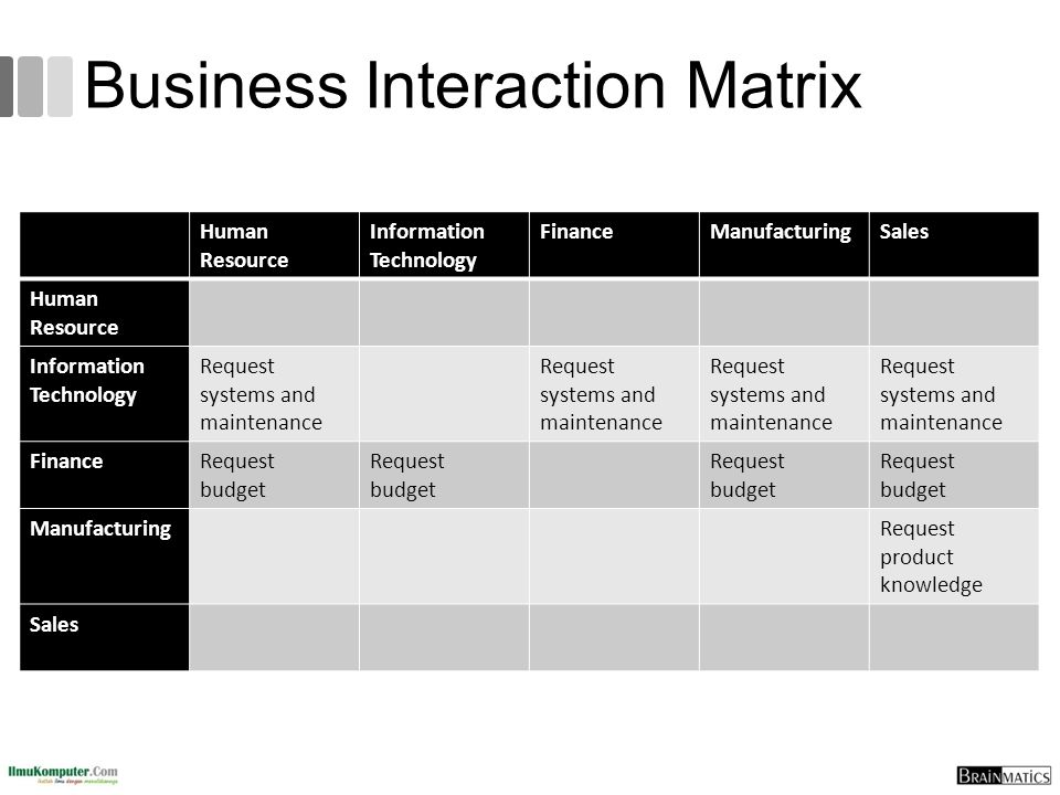 Business Interaction Matrix Human Resource Information Technology FinanceManufacturingSales Human Resource Information Technology Request systems and